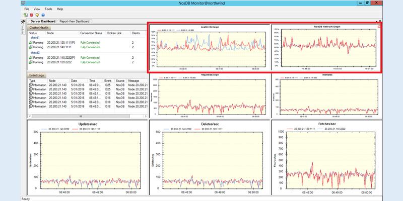 monitoring nosql database