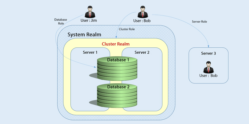 roles and security in nosql